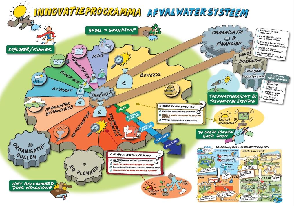 Innovatie - SAF Afvalwater