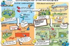 Samenwerking - SAF Afvalwater